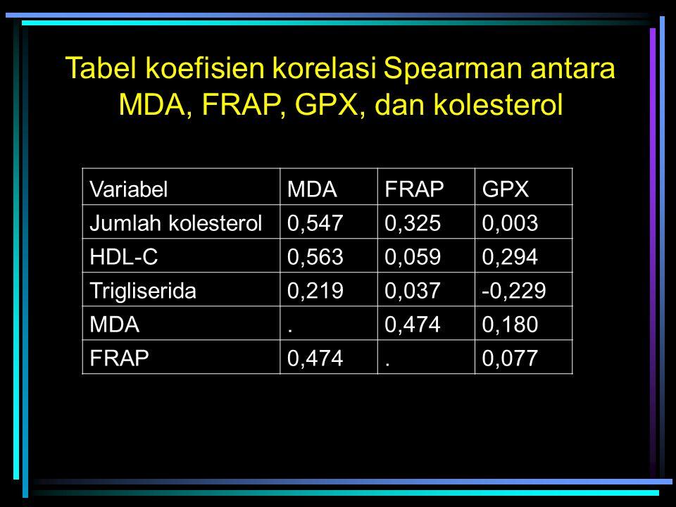 VariabelMDAFRAPGPX Jumlah kolesterol0,5470,3250,003 HDL-C0,5630,0590,294 Trigliserida0,2190,037-0,229 MDA.0,4740,180 FRAP0,474.0,077 Tabel koefisien korelasi Spearman antara MDA, FRAP, GPX, dan kolesterol