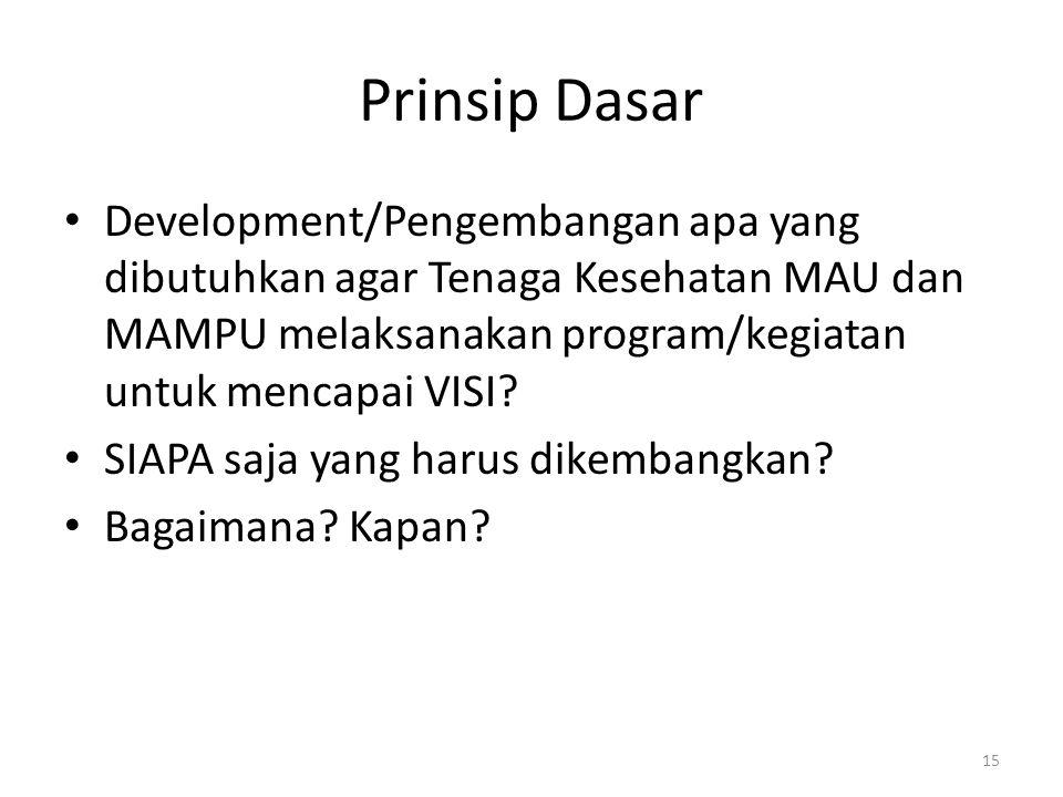 Prinsip Dasar Development/Pengembangan apa yang dibutuhkan agar Tenaga Kesehatan MAU dan MAMPU melaksanakan program/kegiatan untuk mencapai VISI? SIAP