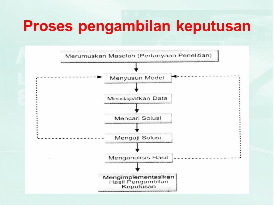 Rangkaian kegiatan proses pengambilan keputusan 1.