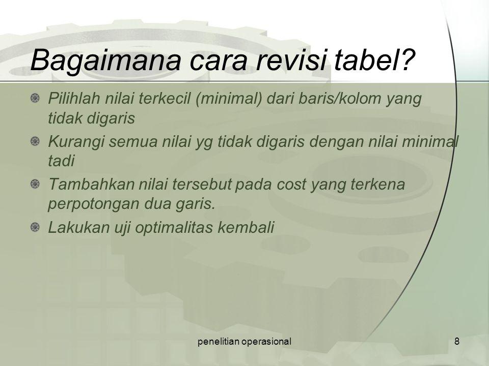 Bagaimana cara revisi tabel? Pilihlah nilai terkecil (minimal) dari baris/kolom yang tidak digaris Kurangi semua nilai yg tidak digaris dengan nilai m
