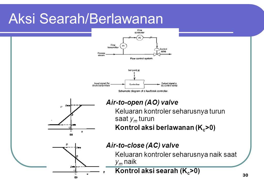 30 Aksi Searah/Berlawanan Air-to-open (AO) valve Keluaran kontroler seharusnya turun saat y m turun Kontrol aksi berlawanan (K c >0) Air-to-close (AC)