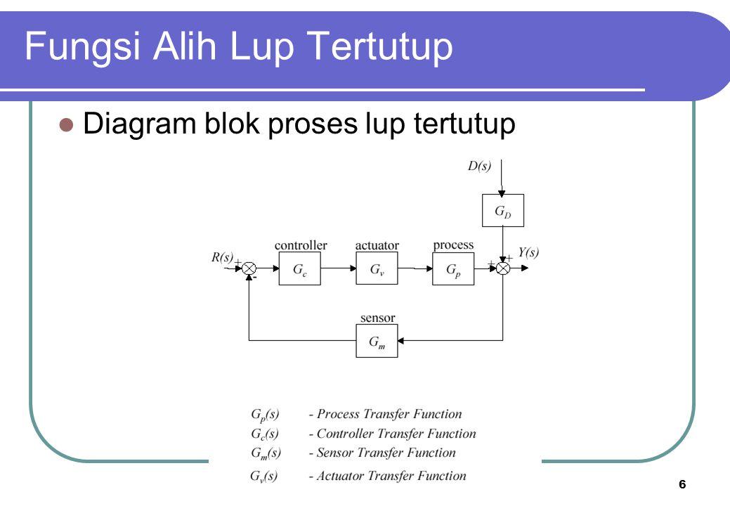 7 Fungsi Alih Lup Tertutup Untuk kontrol, kita perlu mengidentifikasi dinamik lup terutup disebabkan oleh: Perubahan setpoint  servo Perubahan gangguan  regulatory 1.