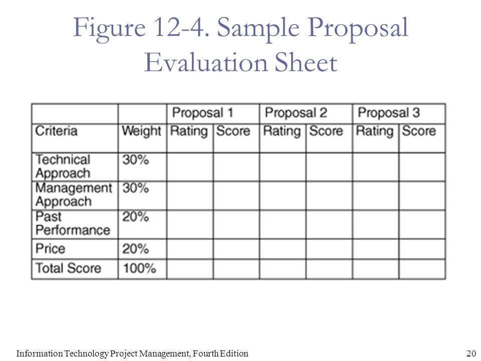 20Information Technology Project Management, Fourth Edition Figure 12-4. Sample Proposal Evaluation Sheet