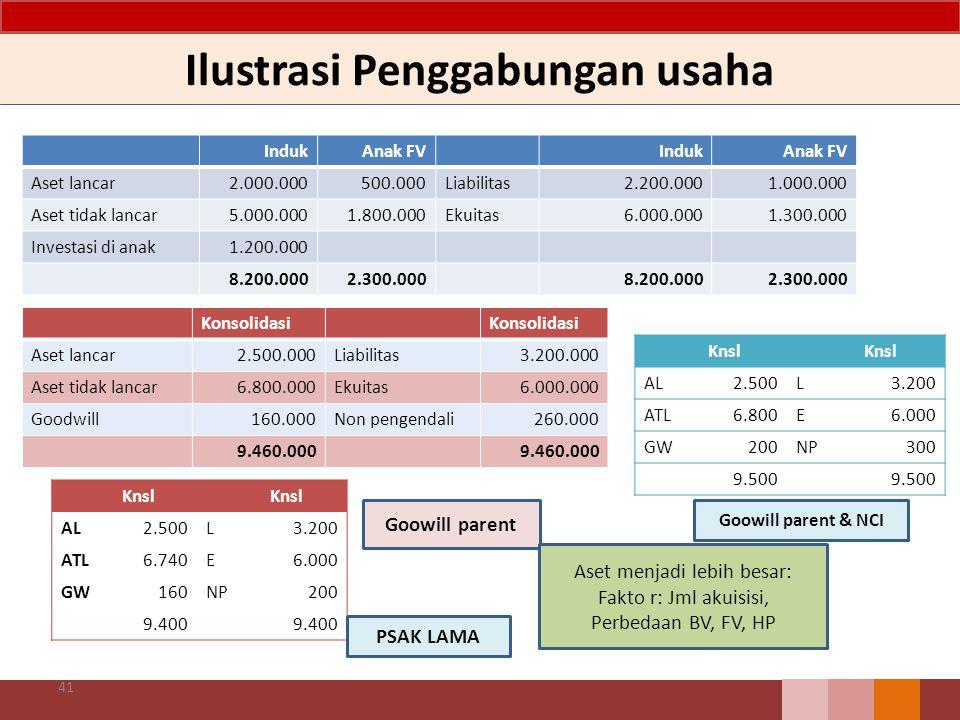 Ilustrasi Penggabungan usaha 41 IndukAnak FVIndukAnak FV Aset lancar2.000.000500.000Liabilitas2.200.0001.000.000 Aset tidak lancar5.000.0001.800.000Ek