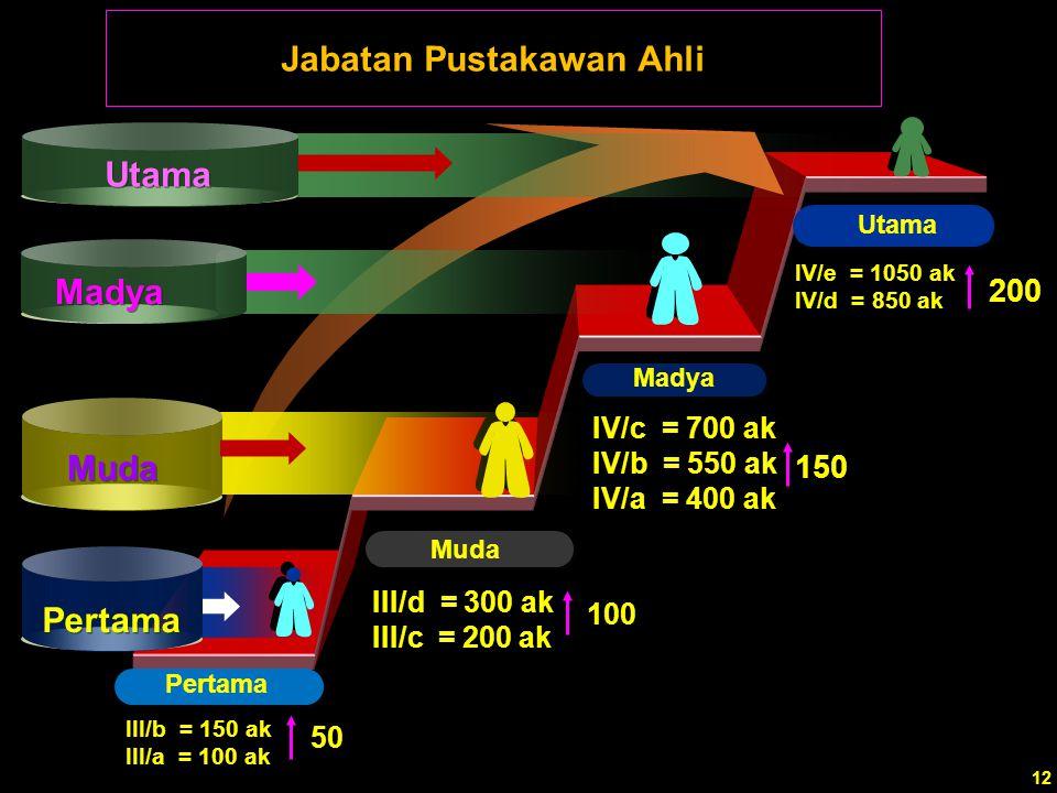 Muda Madya IV/c = 700 ak IV/b = 550 ak IV/a = 400 ak III/d = 300 ak III/c = 200 ak III/b = 150 ak III/a = 100 ak Pertama Muda 150 100 50 Pertama Madya