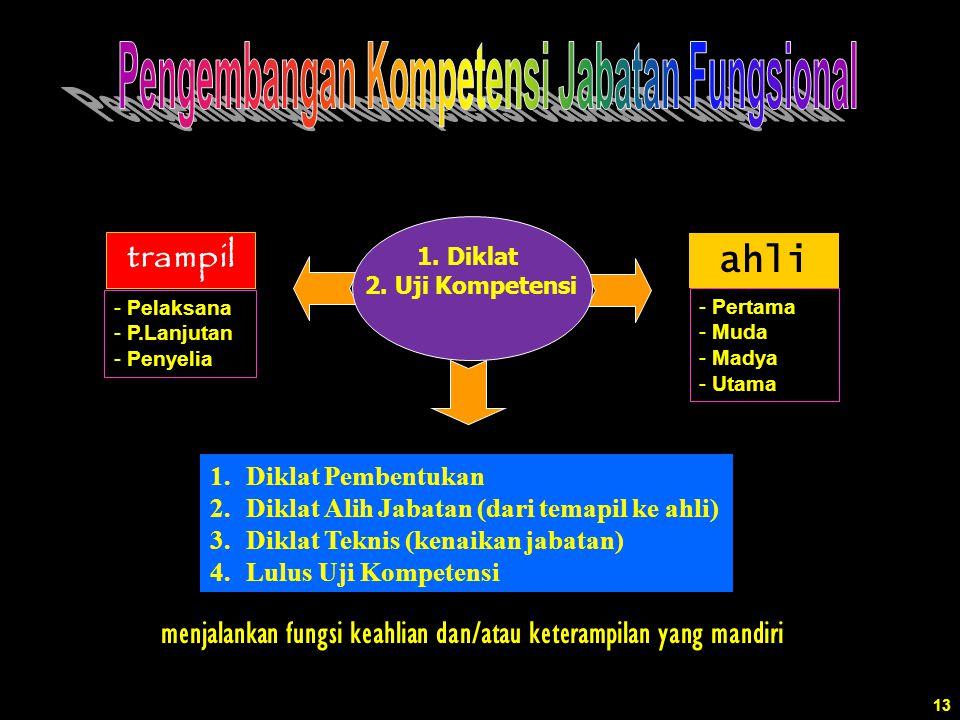 ahli trampil menjalankan fungsi keahlian dan/atau keterampilan yang mandiri 1.Diklat Pembentukan 2.Diklat Alih Jabatan (dari temapil ke ahli) 3.Diklat