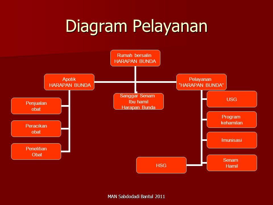 MAN Sabdodadi Bantul 2011 Diagram Pelayanan Rumah bersalin HARAPAN BUNDA Sanggar Senam Ibu hamil Harapan Bunda Apotik HARAPAN BUNDA Penjualan obat Per