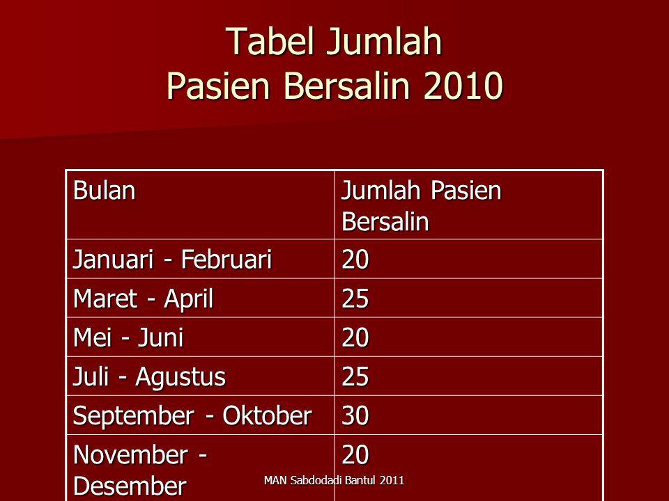 MAN Sabdodadi Bantul 2011 Tabel Jumlah Pasien Bersalin 2010 Bulan Jumlah Pasien Bersalin Januari - Februari 20 Maret - April 25 Mei - Juni 20 Juli - A