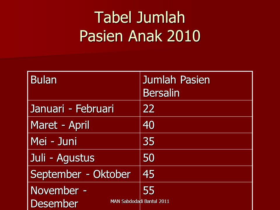 MAN Sabdodadi Bantul 2011 Tabel Jumlah Pasien Anak 2010 Bulan Jumlah Pasien Bersalin Januari - Februari 22 Maret - April 40 Mei - Juni 35 Juli - Agust