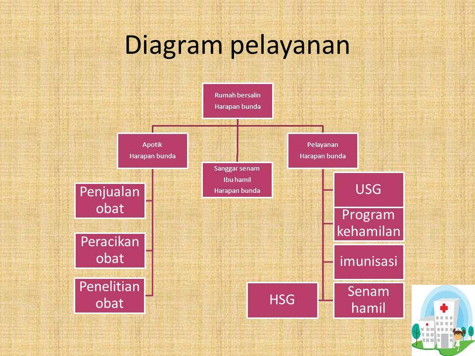 Diagram pelayanan Rumah bersalin Harapan bunda Apotik Harapan bunda Penjualan obat Penelitian obat Peracikan obat Sanggar senam Ibu hamil Harapan bunda Pelayanan Harapan bunda imunisasi Program kehamilan Senam hamil USG HSG
