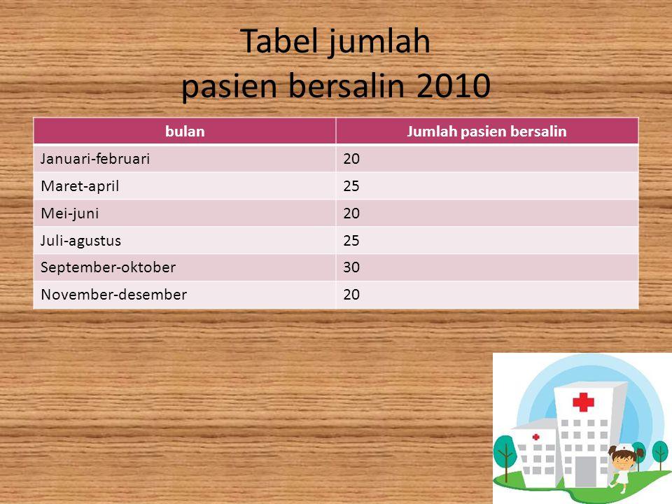 Tabel jumlah pasien bersalin 2010 bulanJumlah pasien bersalin Januari-februari20 Maret-april25 Mei-juni20 Juli-agustus25 September-oktober30 November-desember20