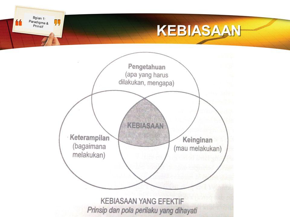 LOGO KEBIASAAN Bgian 1: Paradigma & Prinsif