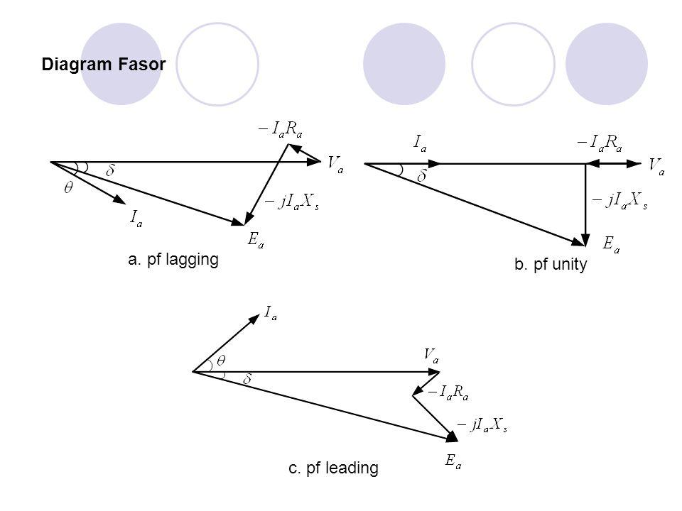 Diagram Fasor a. pf lagging b. pf unity c. pf leading