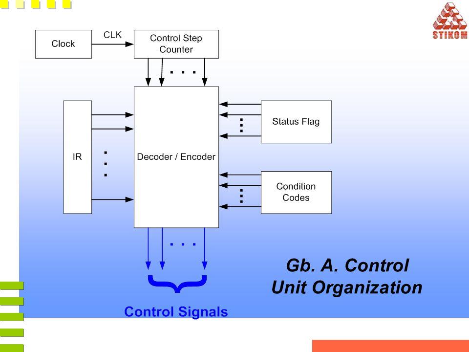Gb. A. Control Unit Organization
