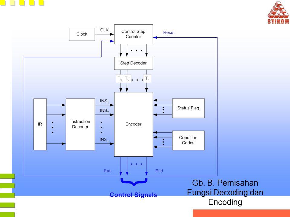 Gb. B. Pemisahan Fungsi Decoding dan Encoding