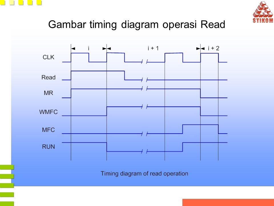 Gambar timing diagram operasi Read