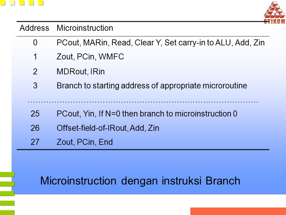 Microinstruction dengan instruksi Branch AddressMicroinstruction 0PCout, MARin, Read, Clear Y, Set carry-in to ALU, Add, Zin 1Zout, PCin, WMFC 2MDRout