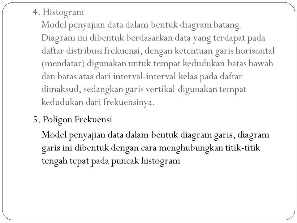 4. Histogram Model penyajian data dalam bentuk diagram batang. Diagram ini dibentuk berdasarkan data yang terdapat pada daftar distribusi frekuensi, d
