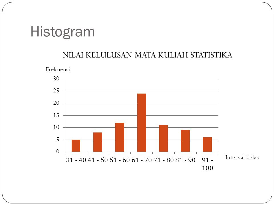 Histogram Interval kelas Frekuensi NILAI KELULUSAN MATA KULIAH STATISTIKA