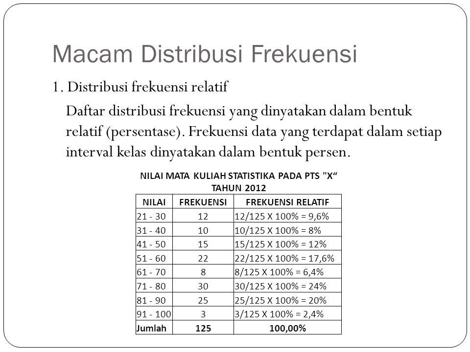 Macam Distribusi Frekuensi 1. Distribusi frekuensi relatif Daftar distribusi frekuensi yang dinyatakan dalam bentuk relatif (persentase). Frekuensi da