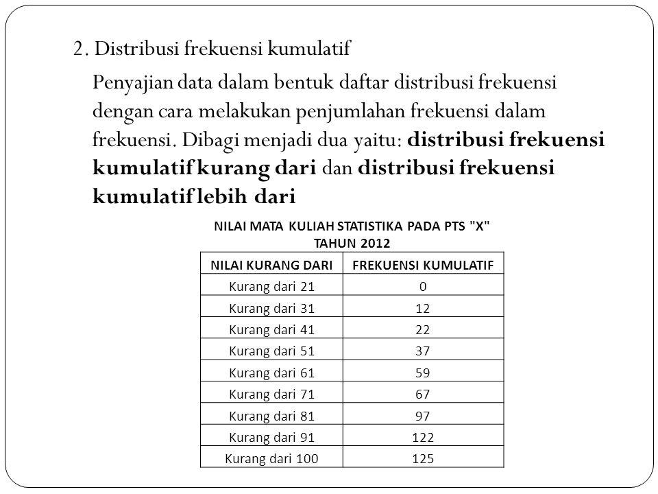 2. Distribusi frekuensi kumulatif Penyajian data dalam bentuk daftar distribusi frekuensi dengan cara melakukan penjumlahan frekuensi dalam frekuensi.