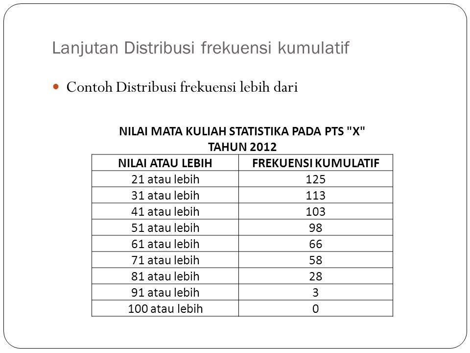 Lanjutan Distribusi frekuensi kumulatif Contoh Distribusi frekuensi lebih dari NILAI MATA KULIAH STATISTIKA PADA PTS