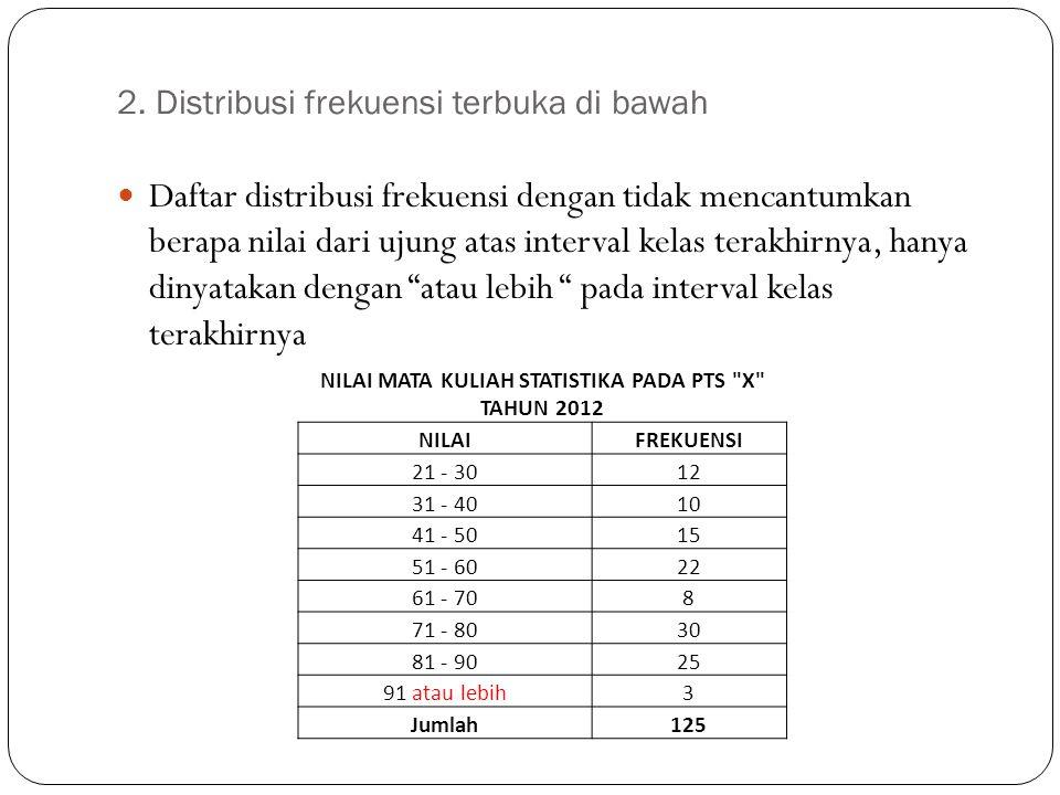 2. Distribusi frekuensi terbuka di bawah Daftar distribusi frekuensi dengan tidak mencantumkan berapa nilai dari ujung atas interval kelas terakhirnya