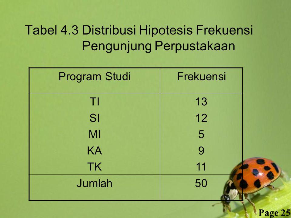 Free Powerpoint Templates Page 25 Tabel 4.3 Distribusi Hipotesis Frekuensi Pengunjung Perpustakaan Program StudiFrekuensi TI SI MI KA TK 13 12 5 9 11