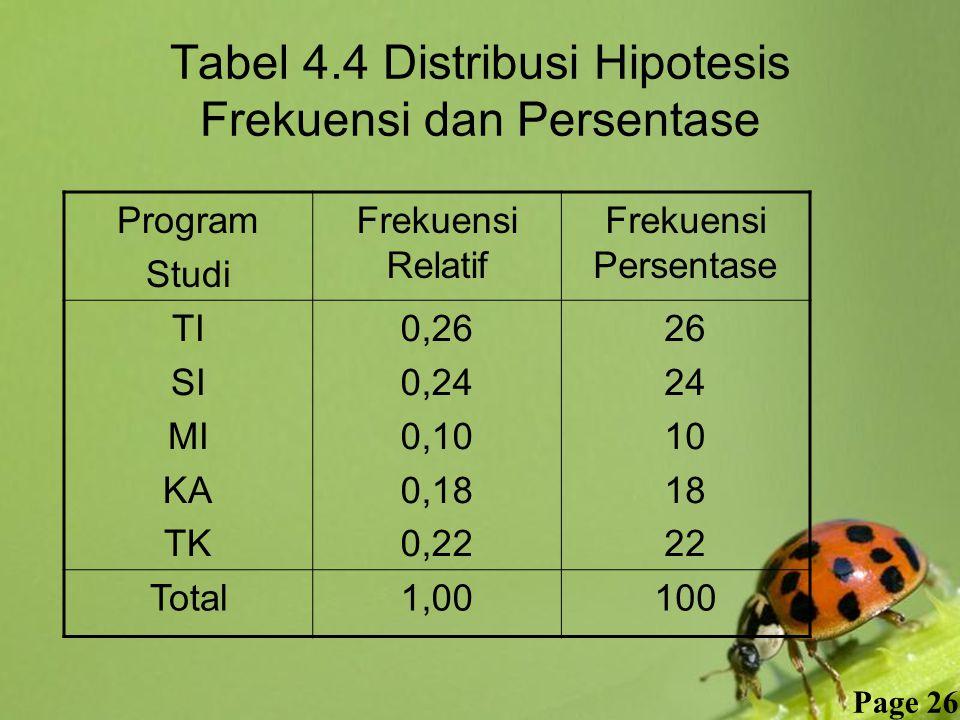 Free Powerpoint Templates Page 26 Tabel 4.4 Distribusi Hipotesis Frekuensi dan Persentase Program Studi Frekuensi Relatif Frekuensi Persentase TI SI MI KA TK 0,26 0,24 0,10 0,18 0,22 26 24 10 18 22 Total1,00100