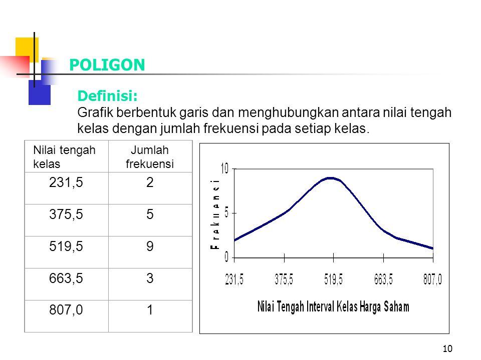10 POLIGON Definisi: Grafik berbentuk garis dan menghubungkan antara nilai tengah kelas dengan jumlah frekuensi pada setiap kelas. Nilai tengah kelas