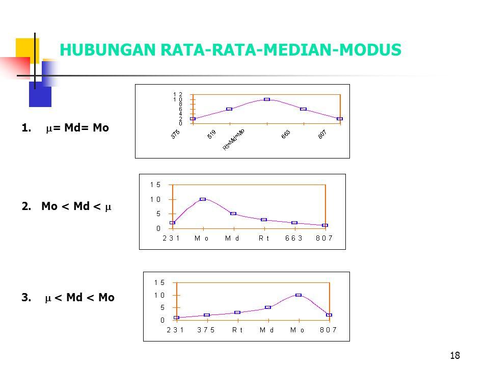 18 HUBUNGAN RATA-RATA-MEDIAN-MODUS 1.  = Md= Mo 2. Mo < Md <  3.  < Md < Mo