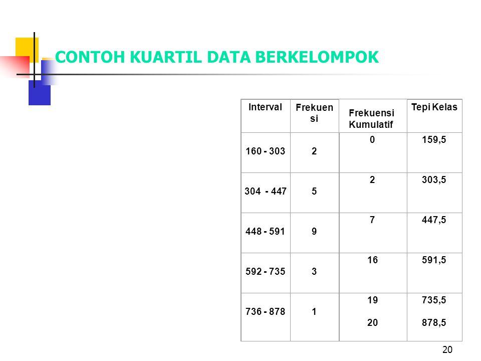 20 CONTOH KUARTIL DATA BERKELOMPOK IntervalFrekuen si Tepi Kelas 160 - 303 2 0159,5 304 - 447 5 2303,5 448 - 591 9 7447,5 592 - 735 3 16591,5 736 - 87