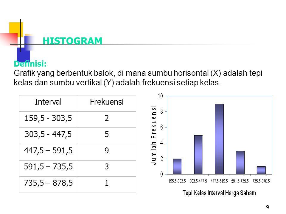 20 CONTOH KUARTIL DATA BERKELOMPOK IntervalFrekuen si Tepi Kelas 160 - 303 2 0159,5 304 - 447 5 2303,5 448 - 591 9 7447,5 592 - 735 3 16591,5 736 - 878 1 19 20 735,5 878,5 Frekuensi Kumulatif