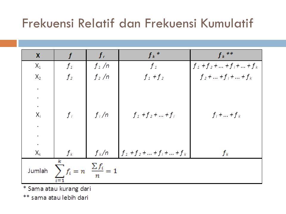 Frekuensi Relatif dan Frekuensi Kumulatif