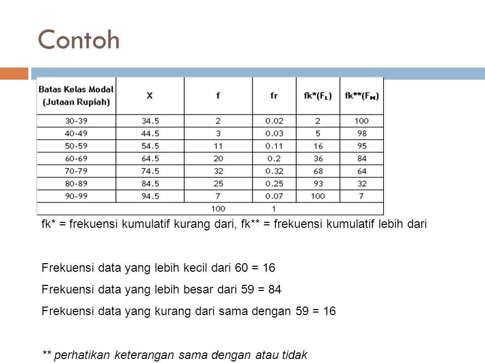Contoh fk* = frekuensi kumulatif kurang dari, fk** = frekuensi kumulatif lebih dari Frekuensi data yang lebih kecil dari 60 = 16 Frekuensi data yang l