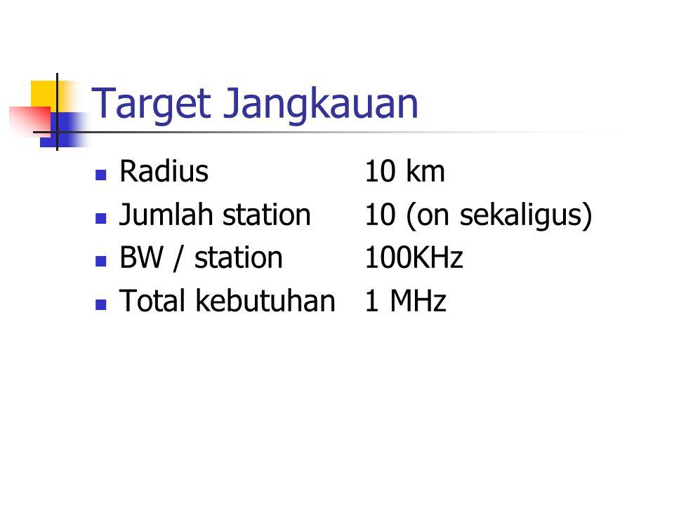 Target Jangkauan Radius10 km Jumlah station10 (on sekaligus) BW / station100KHz Total kebutuhan1 MHz