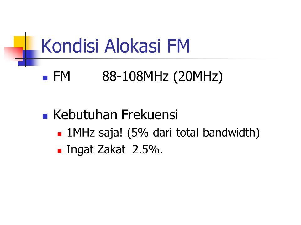 Kondisi Alokasi FM FM88-108MHz (20MHz) Kebutuhan Frekuensi 1MHz saja.