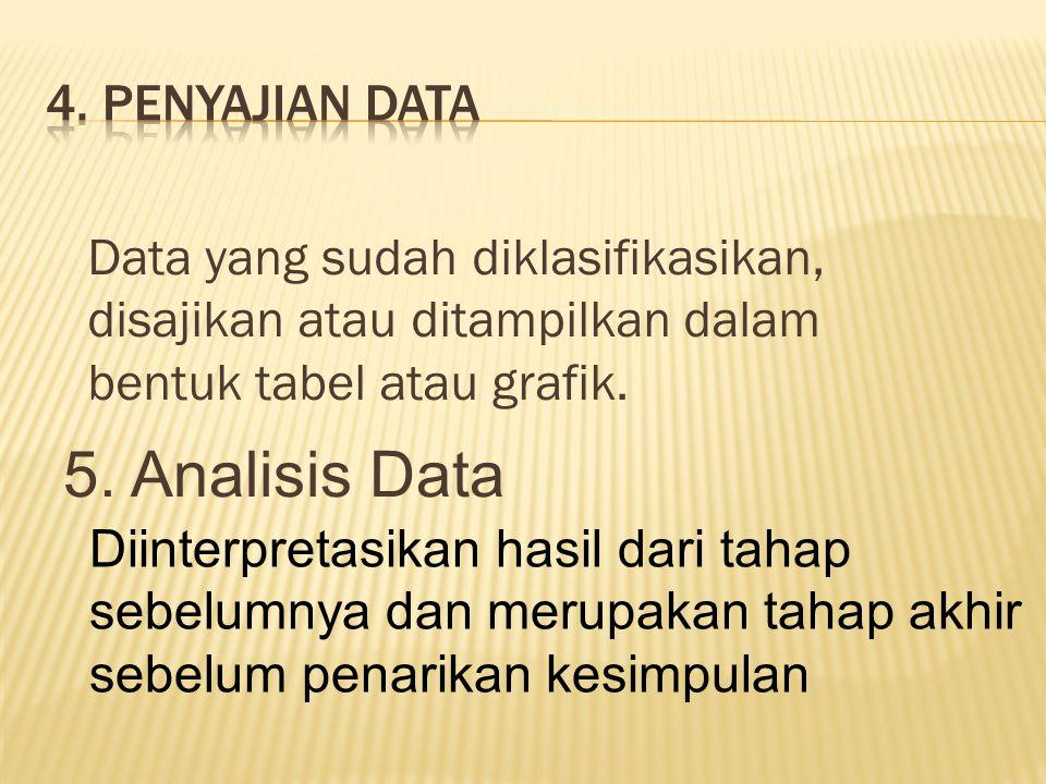 Data yang sudah diklasifikasikan, disajikan atau ditampilkan dalam bentuk tabel atau grafik.
