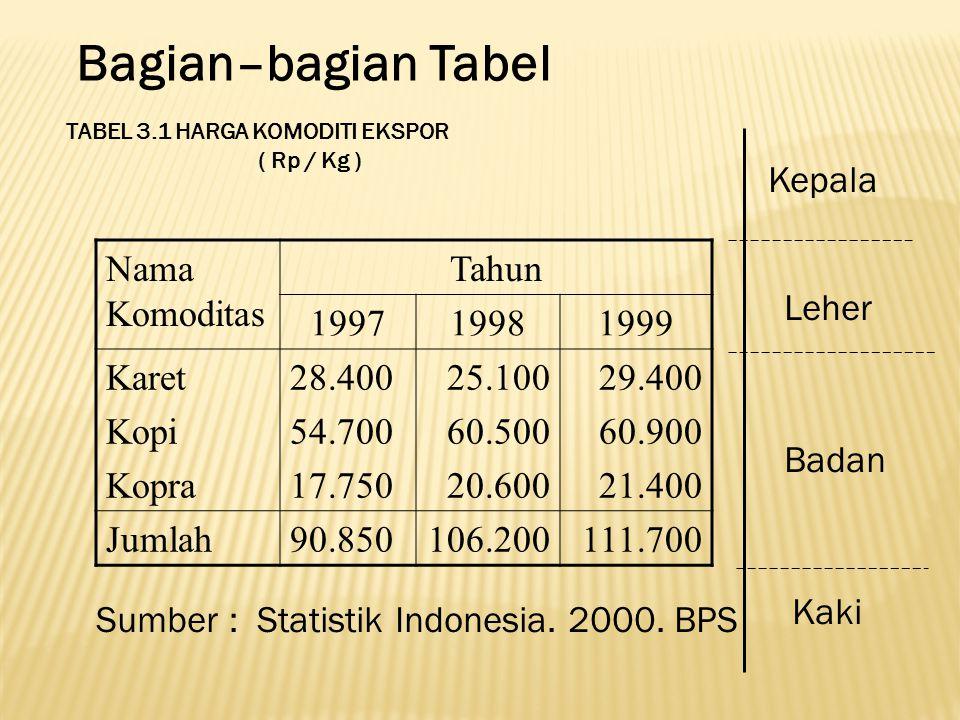 Bagian–bagian Tabel Nama Komoditas Tahun 199719981999 Karet Kopi Kopra 28.400 54.700 17.750 25.100 60.500 20.600 29.400 60.900 21.400 Jumlah90.850106.200111.700 TABEL 3.1 HARGA KOMODITI EKSPOR ( Rp / Kg ) Sumber : Statistik Indonesia.