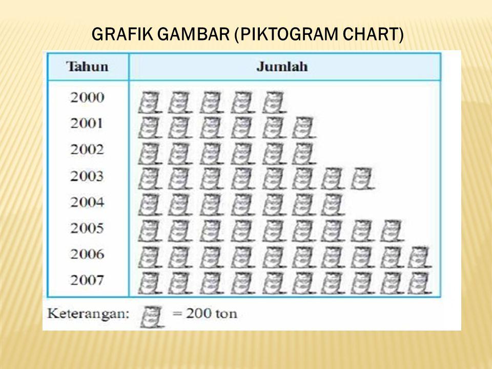 GRAFIK GAMBAR (PIKTOGRAM CHART)