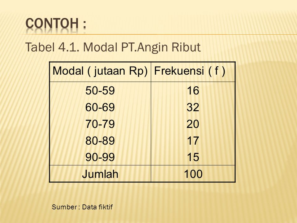 Tabel 4.1. Modal PT.Angin Ribut Modal ( jutaan Rp)Frekuensi ( f ) 50-59 60-69 70-79 80-89 90-99 16 32 20 17 15 Jumlah100 Sumber : Data fiktif