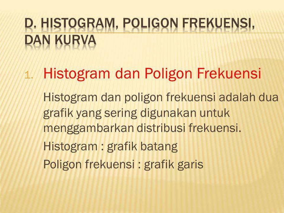 1. Histogram dan Poligon Frekuensi Histogram dan poligon frekuensi adalah dua grafik yang sering digunakan untuk menggambarkan distribusi frekuensi. H