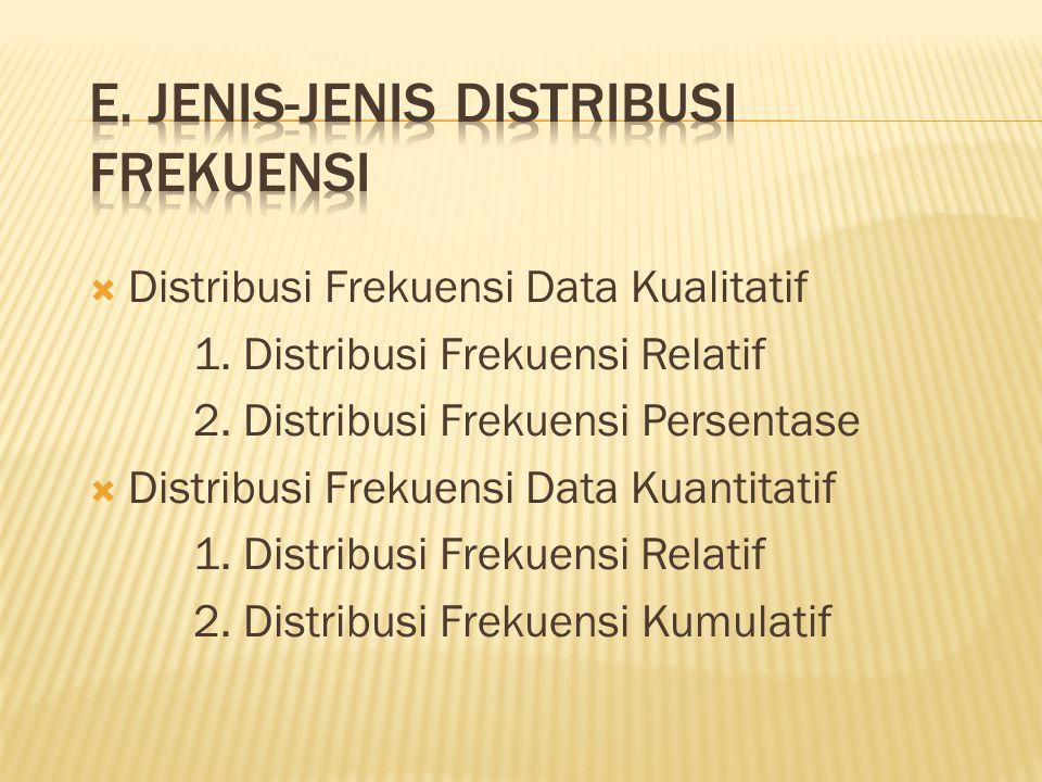  Distribusi Frekuensi Data Kualitatif 1. Distribusi Frekuensi Relatif 2. Distribusi Frekuensi Persentase  Distribusi Frekuensi Data Kuantitatif 1. D