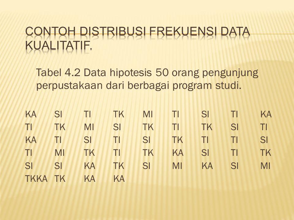 Tabel 4.2 Data hipotesis 50 orang pengunjung perpustakaan dari berbagai program studi. KASITITKMITISITIKA TITKMISITKTITKSITI KATISITISITKTITISI TIMITK