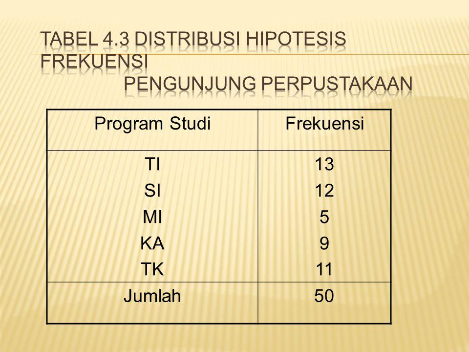 Program StudiFrekuensi TI SI MI KA TK 13 12 5 9 11 Jumlah50