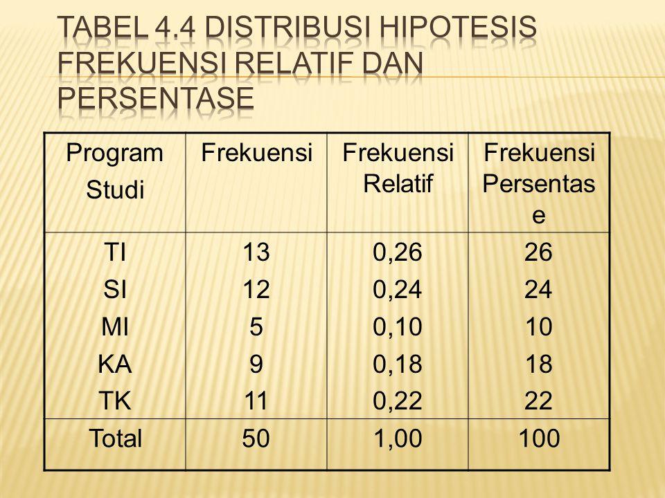 Program Studi FrekuensiFrekuensi Relatif Frekuensi Persentas e TI SI MI KA TK 13 12 5 9 11 0,26 0,24 0,10 0,18 0,22 26 24 10 18 22 Total501,00100