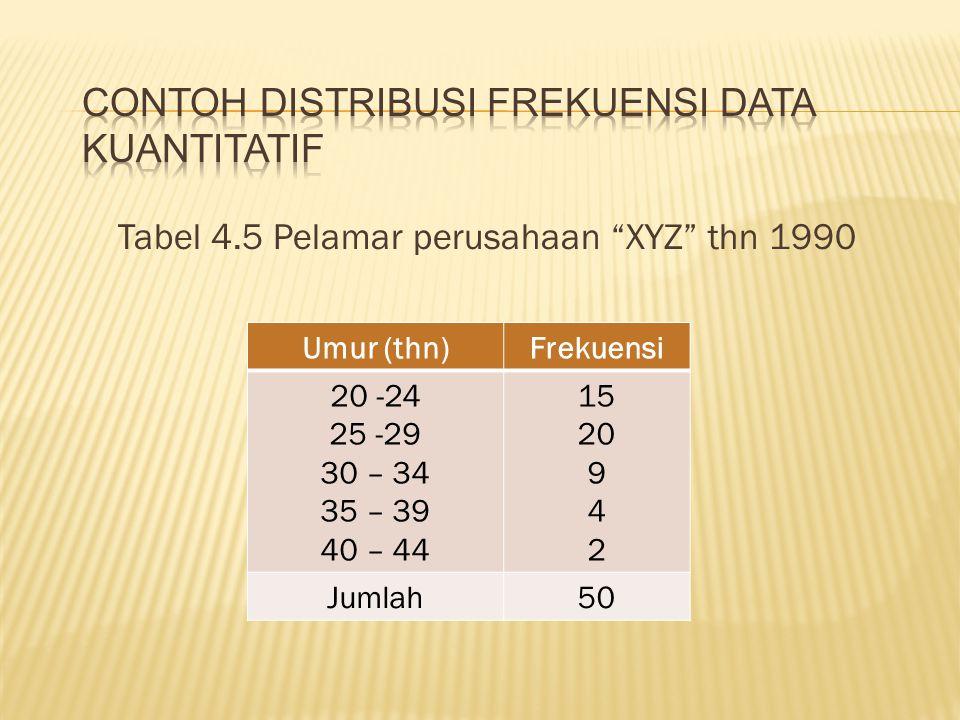 "Tabel 4.5 Pelamar perusahaan ""XYZ"" thn 1990 Umur (thn)Frekuensi 20 -24 25 -29 30 – 34 35 – 39 40 – 44 15 20 9 4 2 Jumlah50"