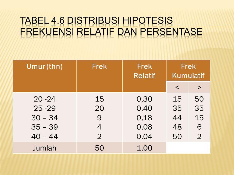 Umur (thn)Frek Relatif Frek Kumulatif <> 20 -24 25 -29 30 – 34 35 – 39 40 – 44 15 20 9 4 2 0,30 0,40 0,18 0,08 0,04 15 35 44 48 50 35 15 6 2 Jumlah501,00