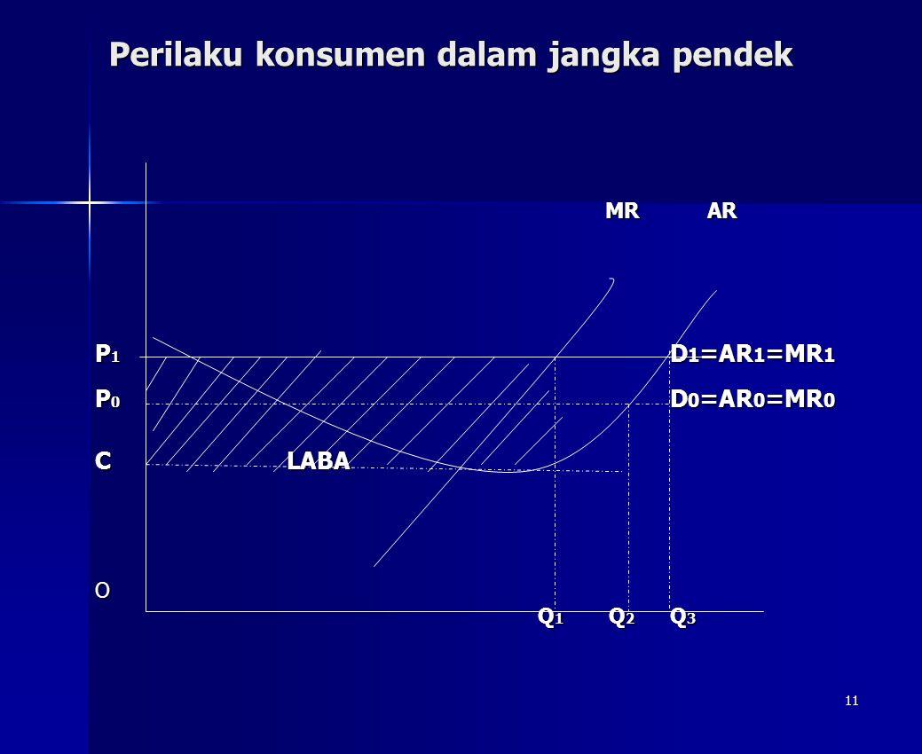 11 Perilaku konsumen dalam jangka pendek MR AR MR AR P 1 D 1 =AR 1 =MR 1 P 0 D 0 =AR 0 =MR 0 CLABA O Q 1 Q 2 Q 3 Q 1 Q 2 Q 3