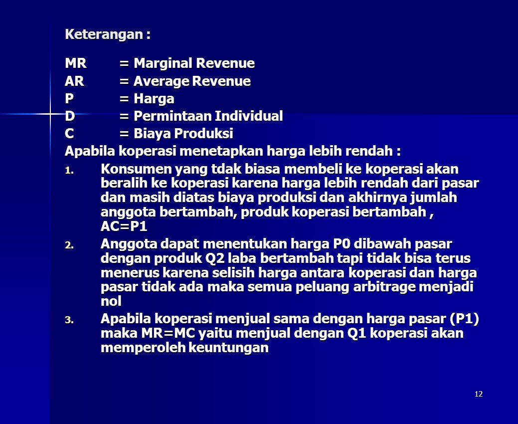 12 Keterangan : MR= Marginal Revenue AR= Average Revenue P= Harga D= Permintaan Individual C= Biaya Produksi Apabila koperasi menetapkan harga lebih r